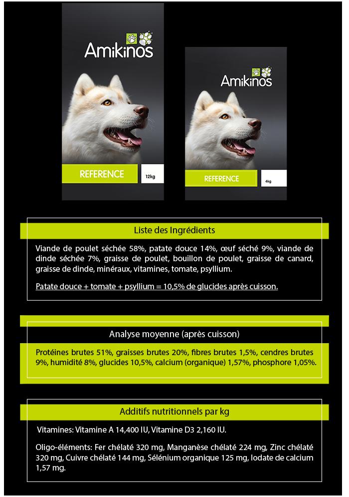 Caractéristiques de la nouvelle croquette Amikinos Référence chien