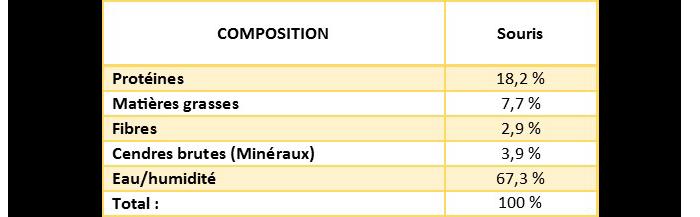 Composition analytique d'une souris : Protéines 18,2%, Matières grasses 7,7%, fibres 2,9%, cendre brutes (minéraux) 3,9%, eau/humidité 67,3%.
