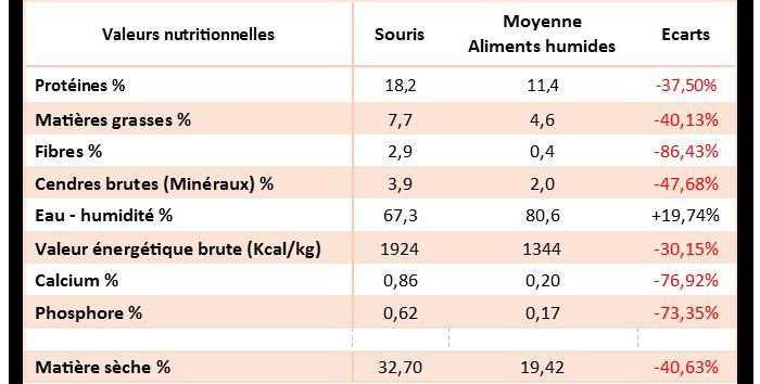 Composition analytique d'une souris comparée à la moyenne de la nourriture humide
