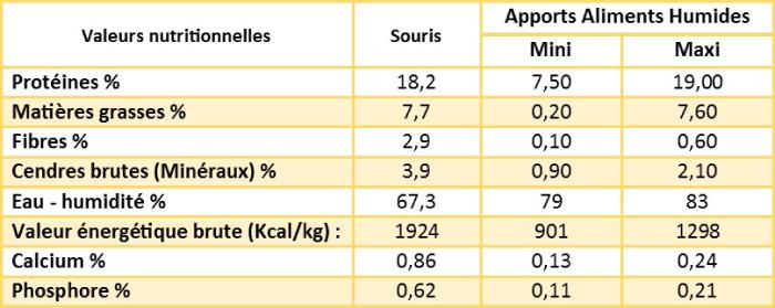 Composition analytique d'une souris comparée aux apports minimum et maximum de la nourriture humide