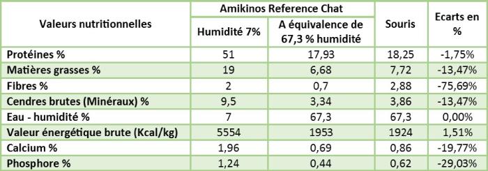 Comparaison de la composition analytique d'une souris avec Amikinos Référence chat à la même humidité