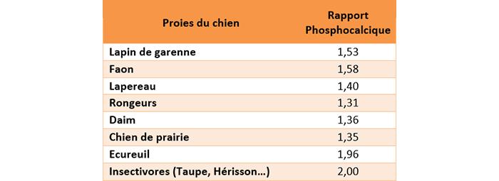 Rapport phosphocalcique de proies du chien : lapin de garenne 1,53, Faon 1,58, lapereau 1,40, rongeurs 1,31, daim 1,36, chien de prairie 1,35, écureuil 1,96, insectivoires (taupe, hérisson...) 2,00..