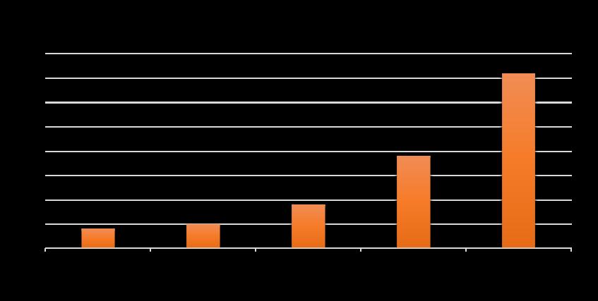 Graphique des teneurs en protéines végétales des légumineuses : Luzerne 4 %, pois 5 %, lentilles 9 %, pois chiches 19 %, et soja 36 %.