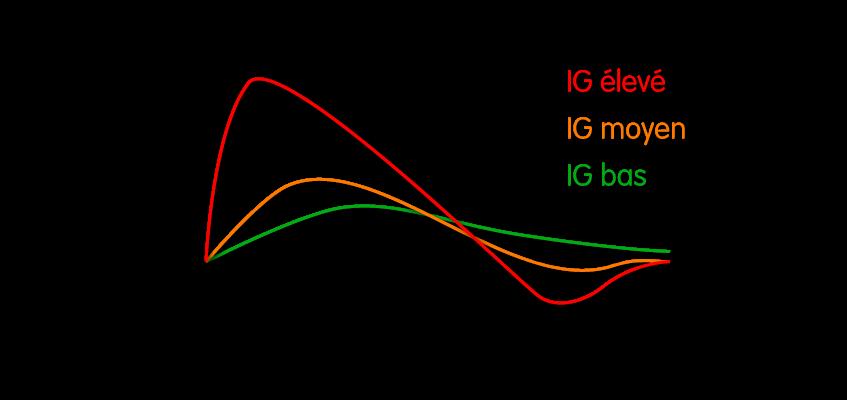 Après l'ingestion d'un repas avec des sources de glucides à fort index glycémique, il y aura une hyperglycémie suivie d'une hypoglycémie. Ce ne sera pas le cas avec des sources de glucides ayant des index glycémiques plus faibles.