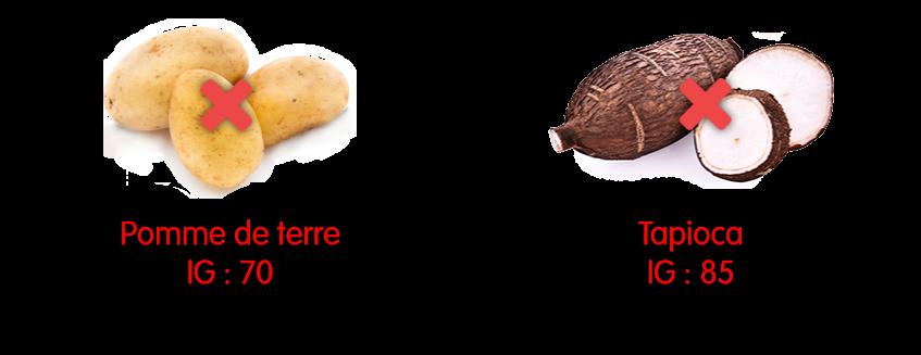 La pomme de terre est une source de glucides avec un index glycémique de 70 ; le tapioca 85.