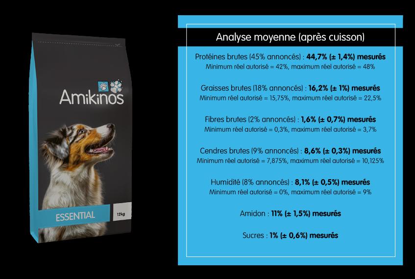 Résultats analyses Amikinos Essential chien pour Alertes Croquettes : Protéines brutes (45% annoncés) : 44,7% (± 1,4%) mesurés, Minimum réel autorisé = 42%, maximum réel autorisé = 48%. Graisses brutes (18% annoncés) : 16,2% (± 1%) mesurés, Minimum réel autorisé = 15,75%, maximum réel autorisé = 22,5%. Fibres brutes (2% annoncés) : 1,6% (± 0,7%) mesurés, Minimum réel autorisé = 0,3%, maximum réel autorisé = 3,7%. Cendres brutes (9% annoncés) : 8,6% (± 0,3%) mesurés, Minimum réel autorisé = 7,875%, maximum réel autorisé = 10,125%. Humidité (8% annoncés) : 8,1% (± 0,5%) mesurés, Minimum réel autorisé = 0%, maximum réel autorisé = 9%. Amidon : 11% (± 1,5%) mesurés. Sucres : 1% (± 0,6%) mesurés.