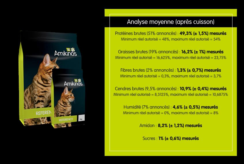 Résultats analyses Amikinos Référence chat pour Alertes Croquettes : Protéines brutes (51% annoncés) : 49,3% (± 1,5%) mesurés, Minimum réel autorisé = 48%, maximum réel autorisé = 54%. Graisses brutes (19% annoncés) : 16,2% (± 1%) mesurés, Minimum réel autorisé = 16,625%, maximum réel autorisé = 23,75%. Fibres brutes (2% annoncés) : 1,3% (± 0,7%) mesurés, Minimum réel autorisé = 0,3%, maximum réel autorisé = 3,7%. Cendres brutes (9,5% annoncés) : 10,9% (± 0,4%) mesurés, Minimum réel autorisé = 8,3125%, maximum réel autorisé = 10,6875%. Humidité (7% annoncés) : 4,6% (± 0,5%) mesurés. Minimum réel autorisé = 0%, maximum réel autorisé = 8%. Amidon : 8,2% (± 1,2%) mesurés. Sucres : 1% (± 0,6%) mesurés.
