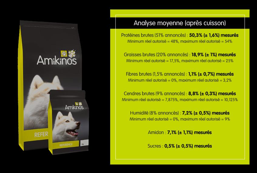 Résultats analyses Amikinos Référence chien pour Alertes Croquettes : Protéines brutes (51% annoncés) : 50,3% (± 1,6%) mesurés, Minimum réel autorisé = 48%, maximum réel autorisé = 54%. Graisses brutes (20% annoncés) : 18,9% (± 1%) mesurés, Minimum réel autorisé = 17,5%, maximum réel autorisé = 25%. Fibres brutes (1,5% annoncés) : 1,1% (± 0,7%) mesurés, Minimum réel autorisé = 0%, maximum réel autorisé = 3,2%. Cendres brutes (9% annoncés) : 8,8% (± 0,3%) mesurés, Minimum réel autorisé = 7,875%, maximum réel autorisé = 10,125%. Humidité (8% annoncés) : 7,2% (± 0,5%) mesurés, Minimum réel autorisé = 0%, maximum réel autorisé = 9%. Amidon : 7,1% (± 1,1%) mesurés. Sucres : 0,5% (± 0,5%) mesurés.