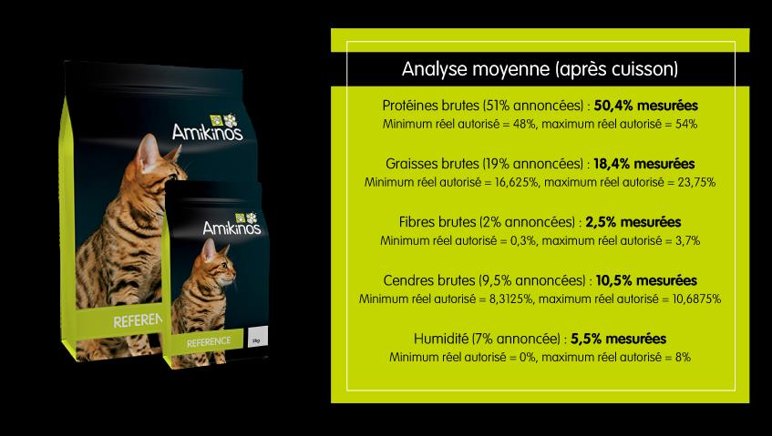 Resultats du certificat de conformité : Protéines brutes 50,4%, graisses brutes 18,4%, fibres brutes 2,5%, cendres brutes 10,5%, humidité 5,5%.