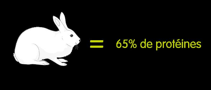 Un lapin = 65% de protéines à 8% d'humidité
