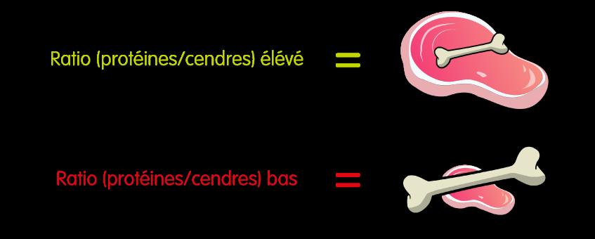 Plus ce ratio est faible, plus la proportion d'os contenue dans la viande utilisée est élevé. Inversement, plus ce ratio est élevé, plus la proportion d'os contenue dans la viande utilisée est faible.