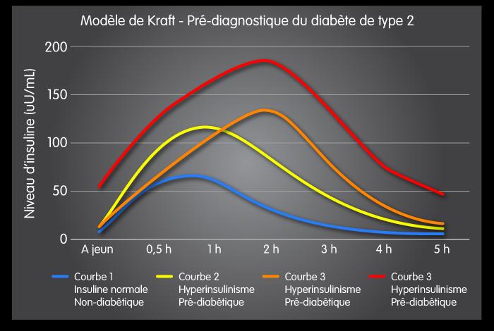 Schéma montrant les courbes montantes d'insuline après ingestion de glucides.