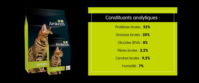 Les constituants analytiques de la version 2.3 de Référence chat sont : Protéines brutes 52%, graisses brutes 20%, fibres brutes 3,5%, cendres brutes 9,5%, humidité 7%, Glucides (ENA) 8%.